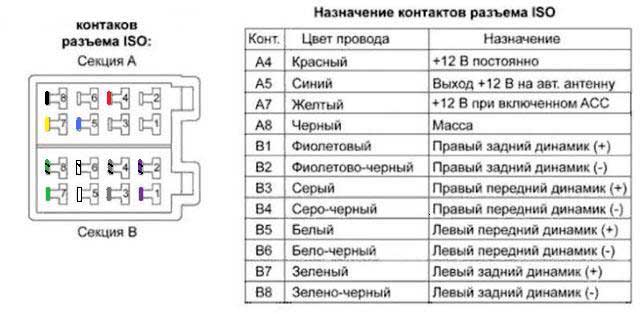 Схемы магнитолы sony.
