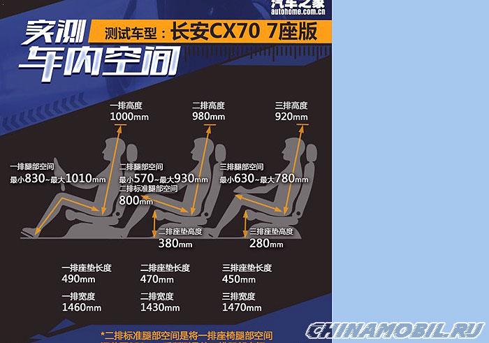 Changan Cx70 Infochart